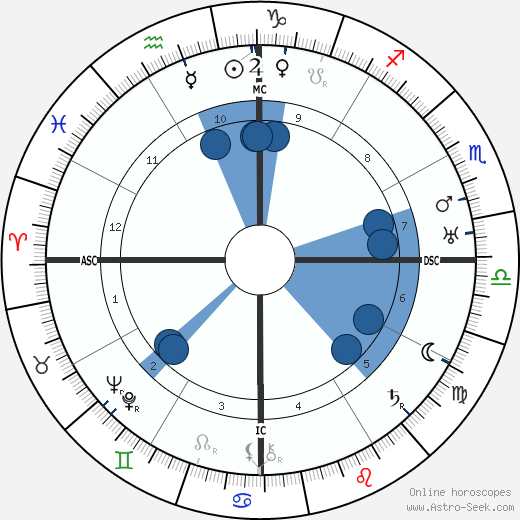 Oswald de Andrade wikipedia, horoscope, astrology, instagram