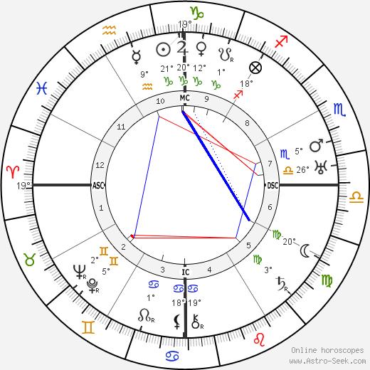 Oswald de Andrade birth chart, biography, wikipedia 2018, 2019