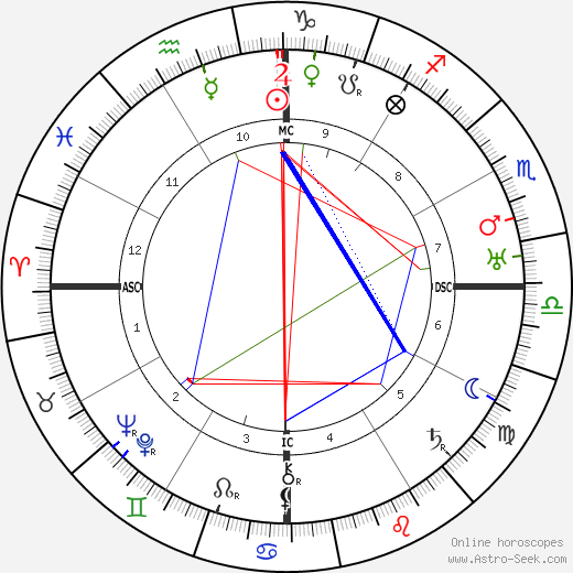 Oswald de Andrade astro natal birth chart, Oswald de Andrade horoscope, astrology