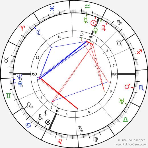 René Génin день рождения гороскоп, René Génin Натальная карта онлайн