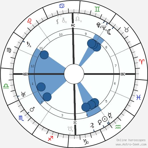 Robert Stroud wikipedia, horoscope, astrology, instagram