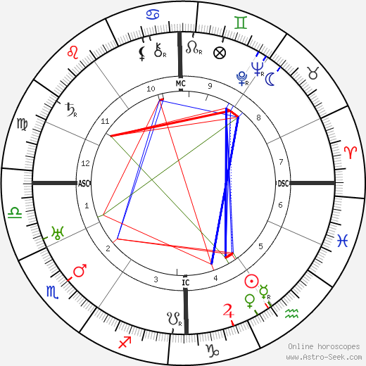 Robert Stroud birth chart, Robert Stroud astro natal horoscope, astrology