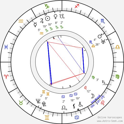Rudolf Medek birth chart, biography, wikipedia 2019, 2020