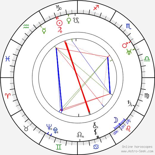 Rudolf Medek astro natal birth chart, Rudolf Medek horoscope, astrology