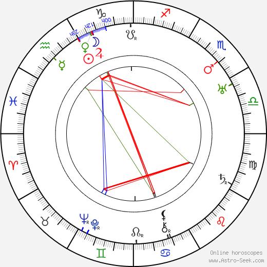 Vladimir Chinkulov Vladimírov astro natal birth chart, Vladimir Chinkulov Vladimírov horoscope, astrology