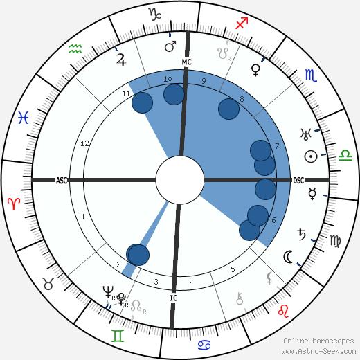 Aimee Semple McPherson wikipedia, horoscope, astrology, instagram