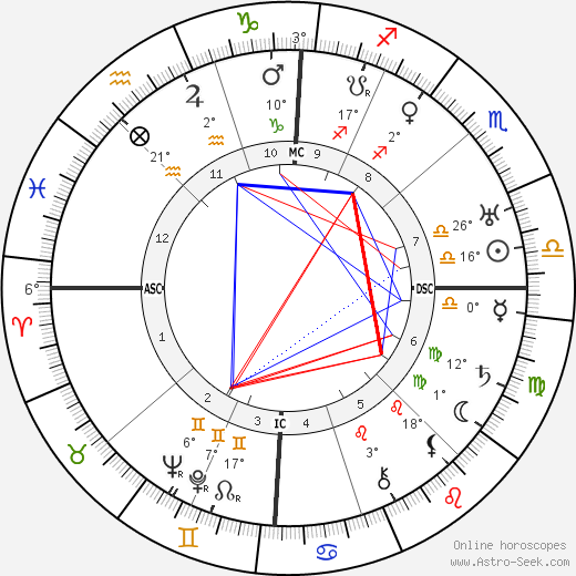 Aimee Semple McPherson tema natale, biography, Biografia da Wikipedia 2020, 2021