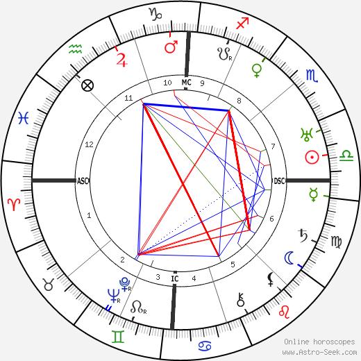 Aimee Semple McPherson tema natale, oroscopo, Aimee Semple McPherson oroscopi gratuiti, astrologia