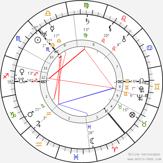 Arthur Woodburn birth chart, biography, wikipedia 2019, 2020