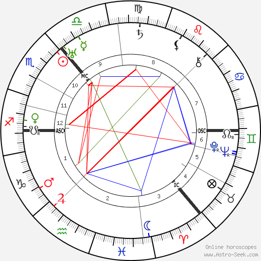 Arthur Woodburn astro natal birth chart, Arthur Woodburn horoscope, astrology
