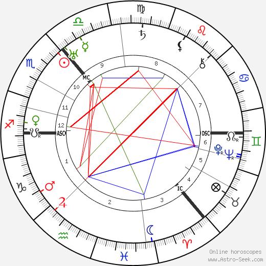Arthur Woodburn tema natale, oroscopo, Arthur Woodburn oroscopi gratuiti, astrologia
