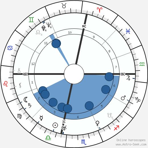 Calvin W. White wikipedia, horoscope, astrology, instagram