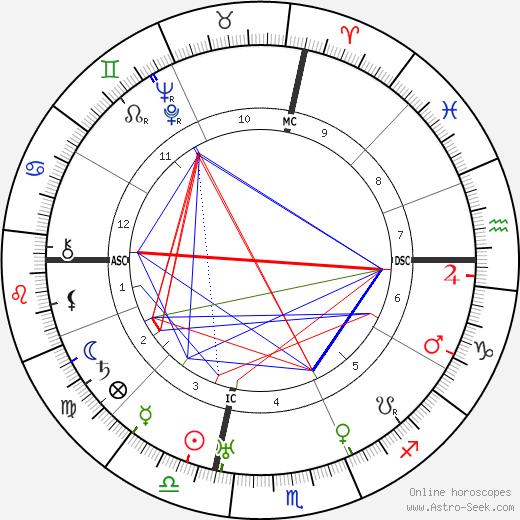 Calvin W. White tema natale, oroscopo, Calvin W. White oroscopi gratuiti, astrologia