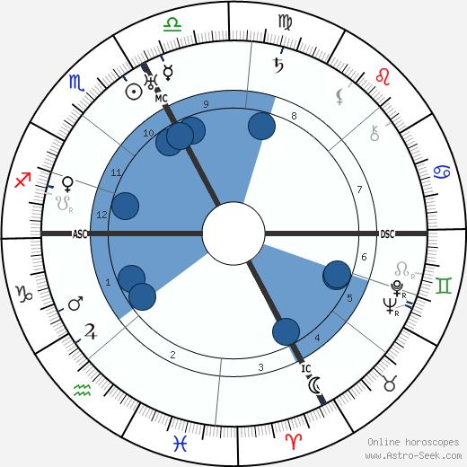 Dino Galvani wikipedia, horoscope, astrology, instagram