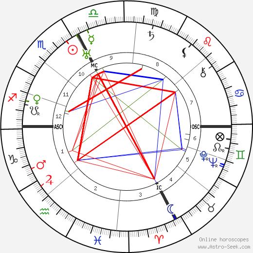 Dino Galvani astro natal birth chart, Dino Galvani horoscope, astrology