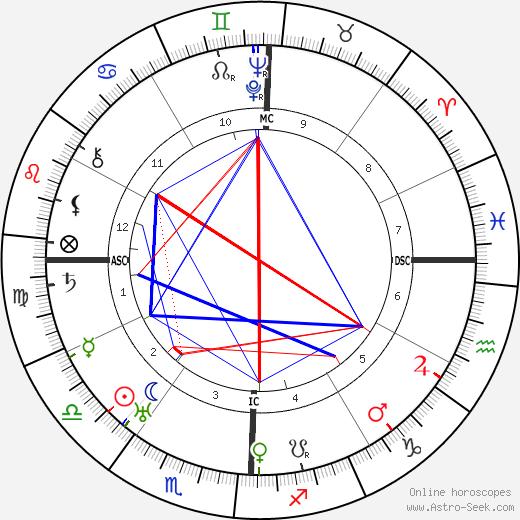 Dwight D. Eisenhower birth chart, Dwight D. Eisenhower astro natal horoscope, astrology