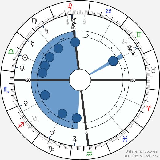Eddie Rickenbacker wikipedia, horoscope, astrology, instagram
