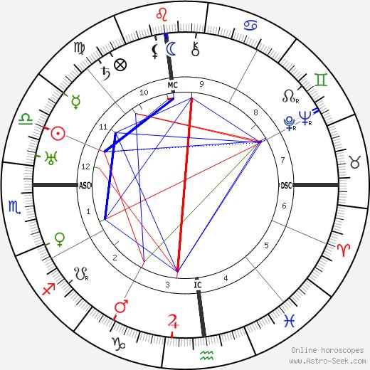 Eddie Rickenbacker tema natale, oroscopo, Eddie Rickenbacker oroscopi gratuiti, astrologia