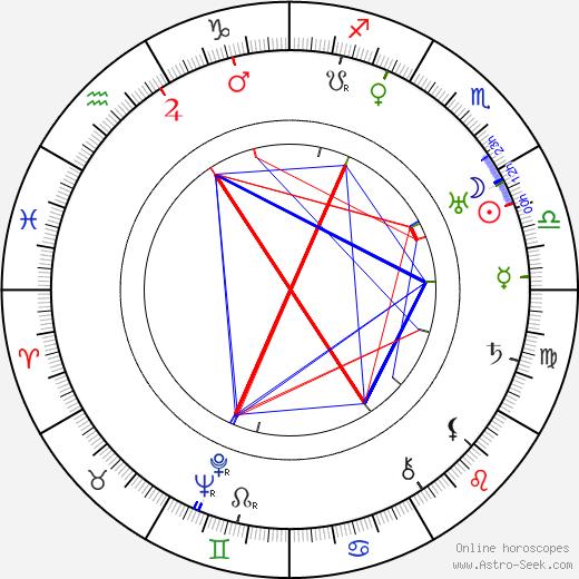Frank Conroy tema natale, oroscopo, Frank Conroy oroscopi gratuiti, astrologia