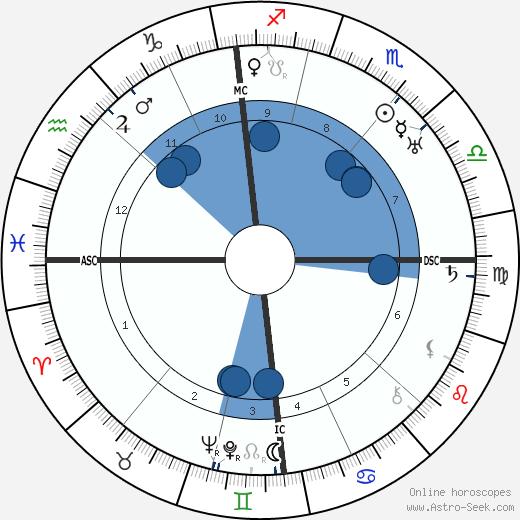 Germaine Beaumont wikipedia, horoscope, astrology, instagram