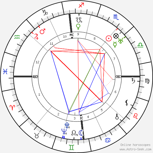 Germaine Beaumont astro natal birth chart, Germaine Beaumont horoscope, astrology