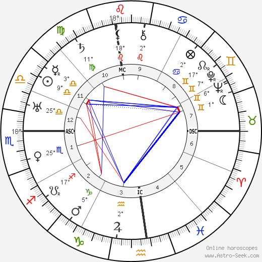Groucho Marx birth chart, biography, wikipedia 2018, 2019