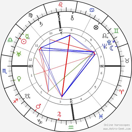 Groucho Marx astro natal birth chart, Groucho Marx horoscope, astrology