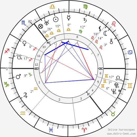 Heinrich Focke birth chart, biography, wikipedia 2019, 2020