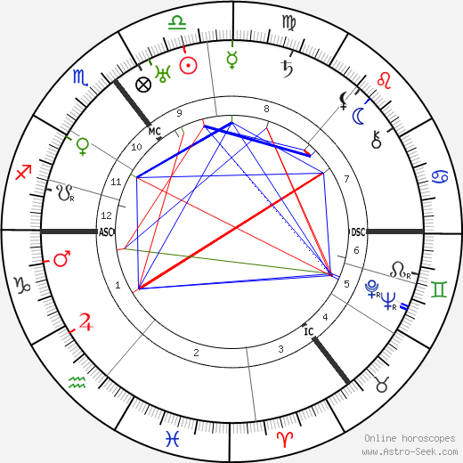 Heinrich Focke astro natal birth chart, Heinrich Focke horoscope, astrology