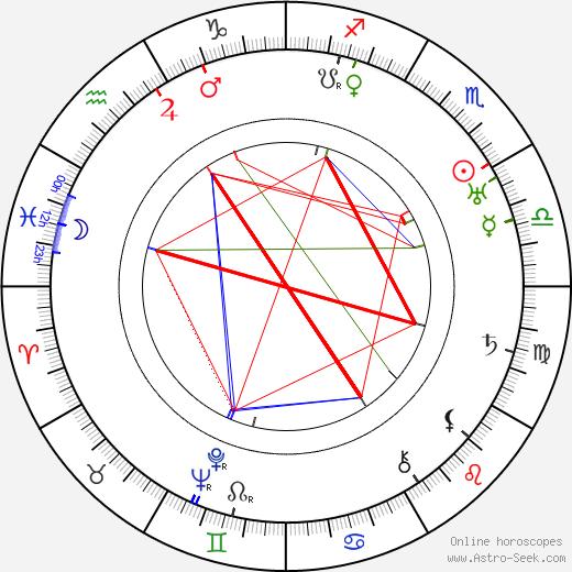 Heinz Herald astro natal birth chart, Heinz Herald horoscope, astrology