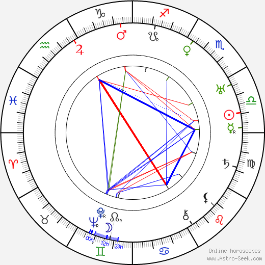 Henry Hull birth chart, Henry Hull astro natal horoscope, astrology