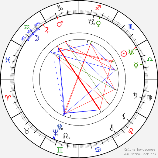 Joseph N. Welch astro natal birth chart, Joseph N. Welch horoscope, astrology