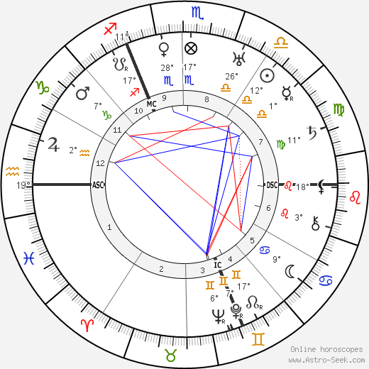 Kasimir Edschmid birth chart, biography, wikipedia 2019, 2020