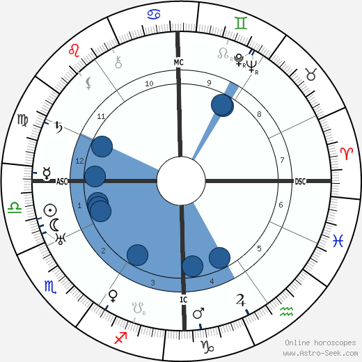 Louis Delluc horoscope, astrology, sign, zodiac, date of birth, instagram