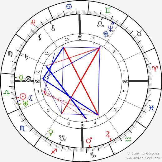 Луи Деллюк Louis Delluc день рождения гороскоп, Louis Delluc Натальная карта онлайн