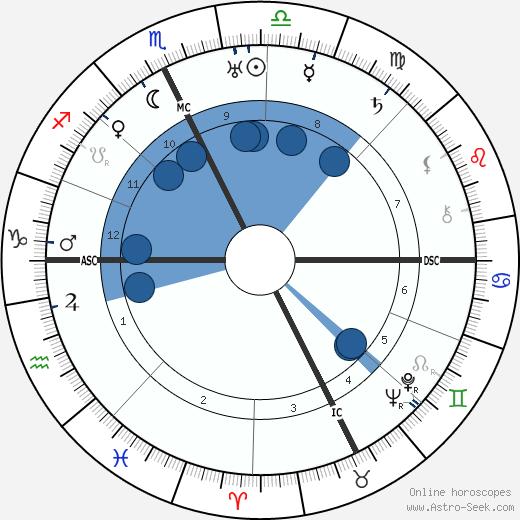 Maria Teresa Goretti wikipedia, horoscope, astrology, instagram
