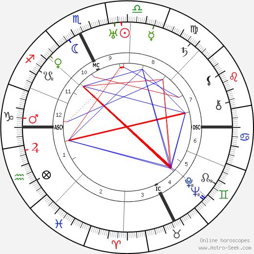 Maria Teresa Goretti tema natale, oroscopo, Maria Teresa Goretti oroscopi gratuiti, astrologia
