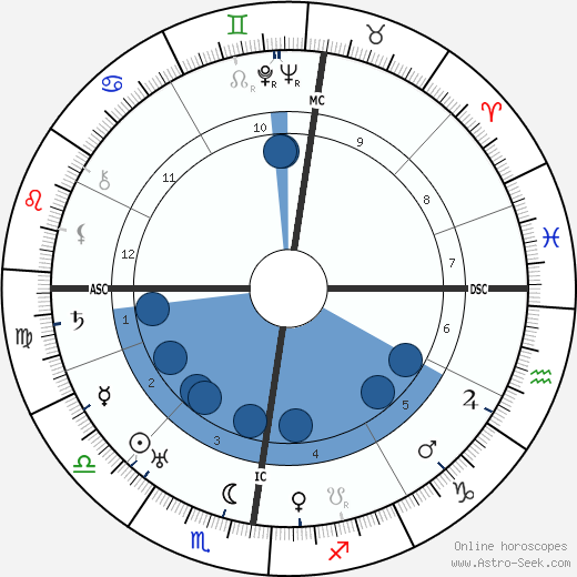 Michael Collins 1890 wikipedia, horoscope, astrology, instagram