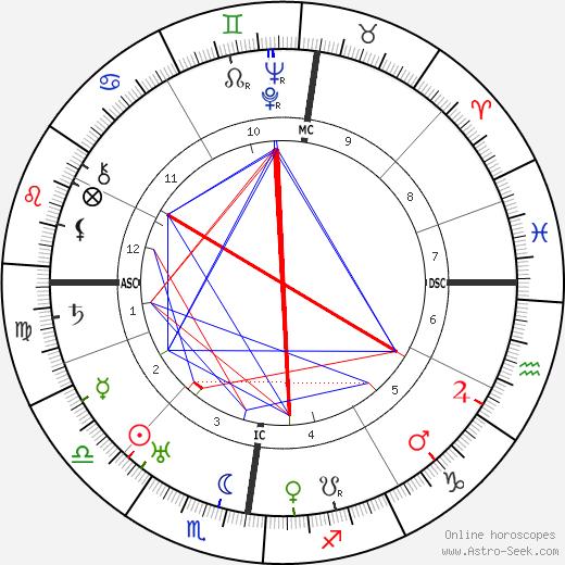 Michael Collins 1890 день рождения гороскоп, Michael Collins 1890 Натальная карта онлайн