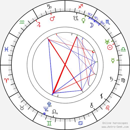Paul Strand astro natal birth chart, Paul Strand horoscope, astrology
