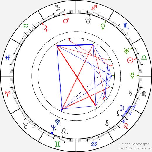Samuel Hoffenstein astro natal birth chart, Samuel Hoffenstein horoscope, astrology