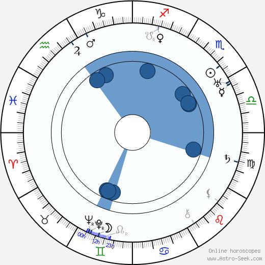 Warren Doane wikipedia, horoscope, astrology, instagram
