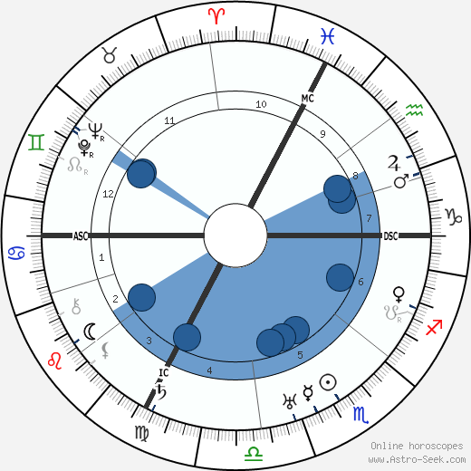 Alfred Fankhauser horoscope, astrology, sign, zodiac, date of birth, instagram