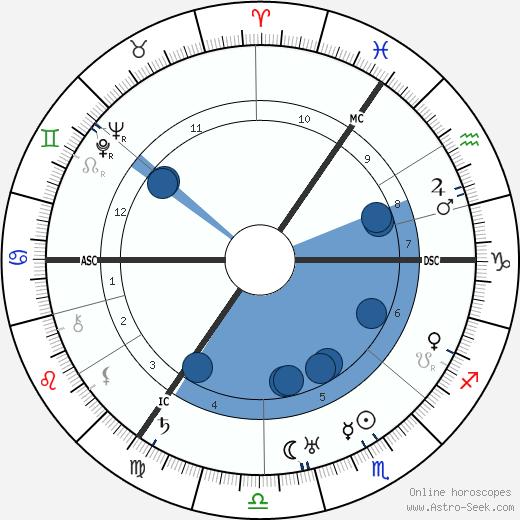 Carl F. W. Borgward wikipedia, horoscope, astrology, instagram