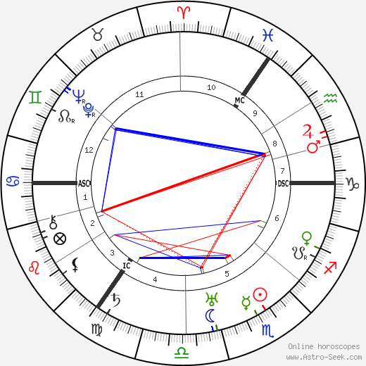 Carl F. W. Borgward tema natale, oroscopo, Carl F. W. Borgward oroscopi gratuiti, astrologia
