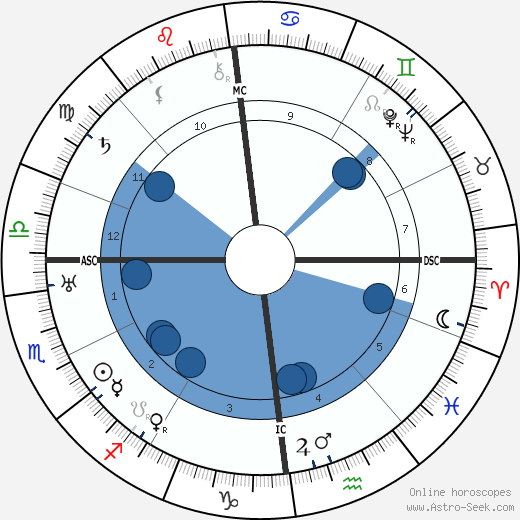 Charles de Gaulle wikipedia, horoscope, astrology, instagram