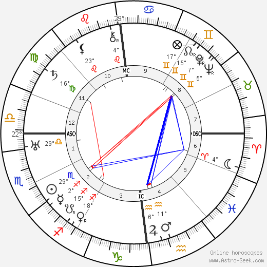 Charles de Gaulle birth chart, biography, wikipedia 2019, 2020