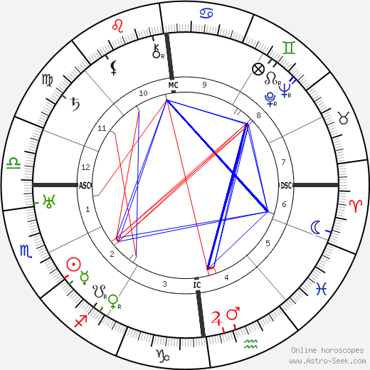 Charles de Gaulle astro natal birth chart, Charles de Gaulle horoscope, astrology
