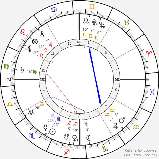 Elpidio Quirino birth chart, biography, wikipedia 2019, 2020