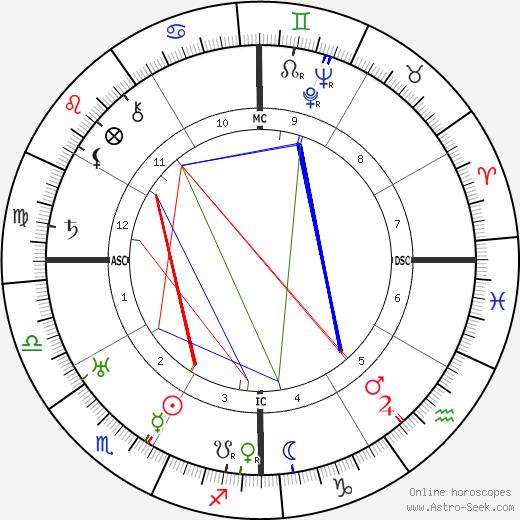 Elpidio Quirino astro natal birth chart, Elpidio Quirino horoscope, astrology